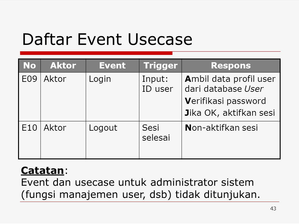 Daftar Event Usecase Catatan:
