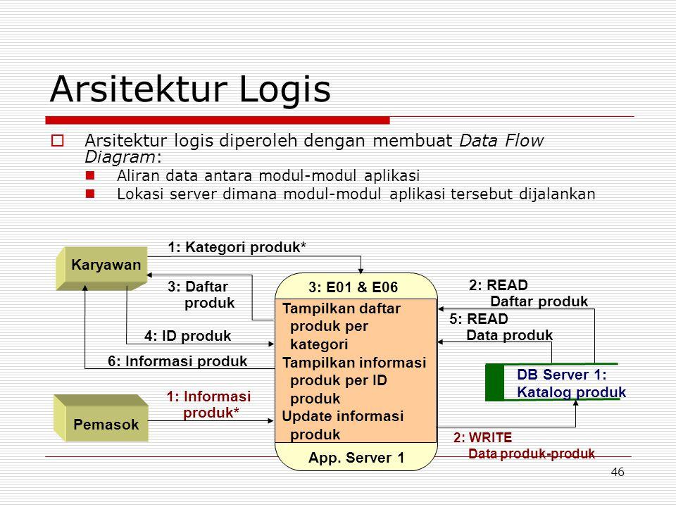 Arsitektur Logis Arsitektur logis diperoleh dengan membuat Data Flow Diagram: Aliran data antara modul-modul aplikasi.