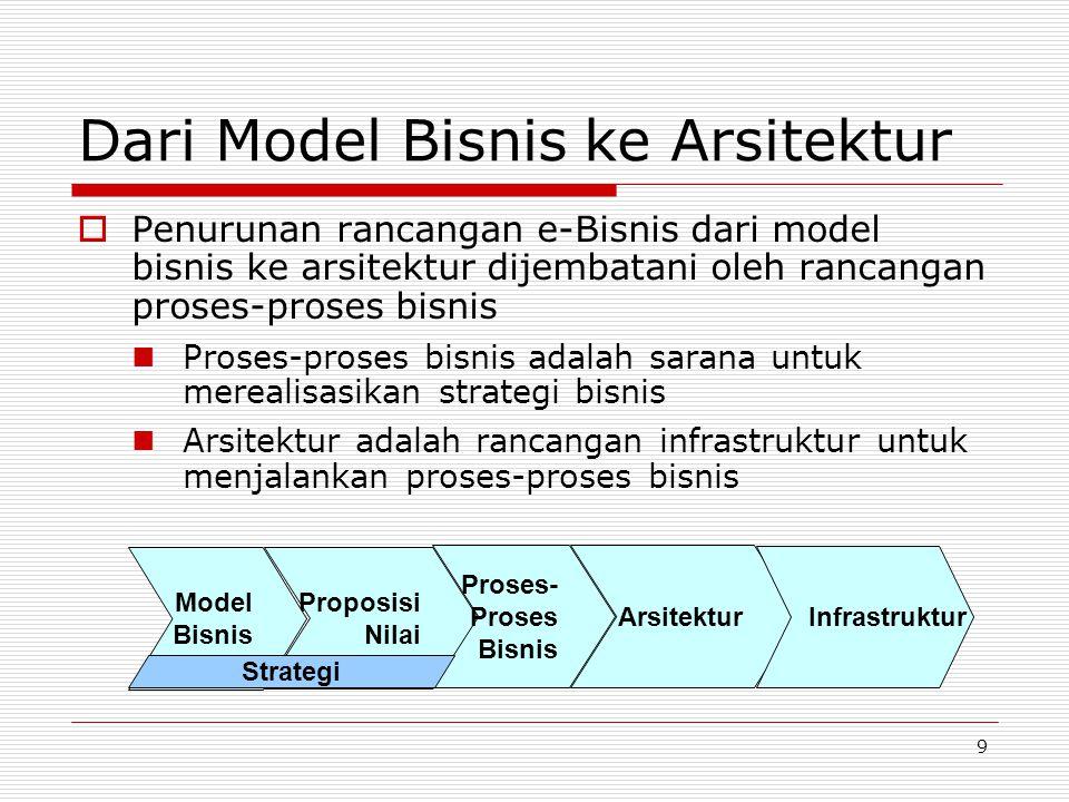 Dari Model Bisnis ke Arsitektur