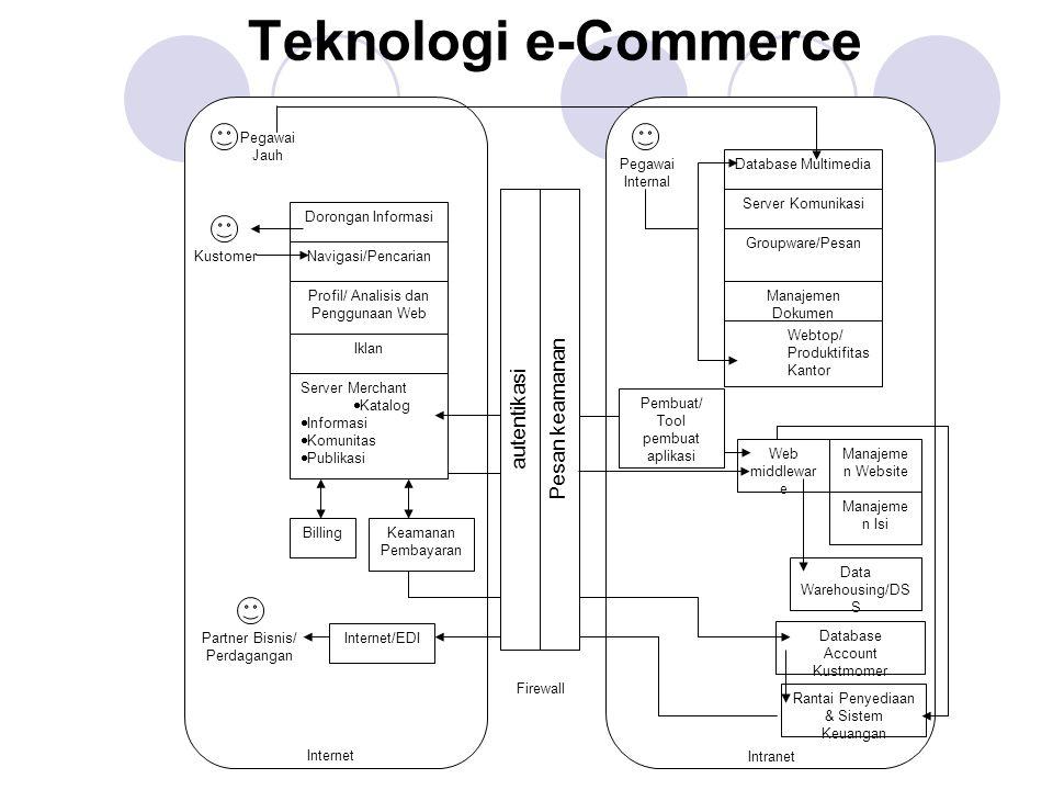 Teknologi e-Commerce Pesan keamanan autentikasi Pegawai Jauh Pegawai
