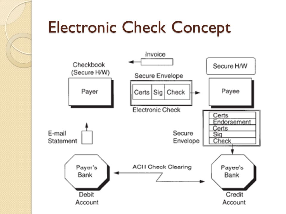 Electronic Check Concept