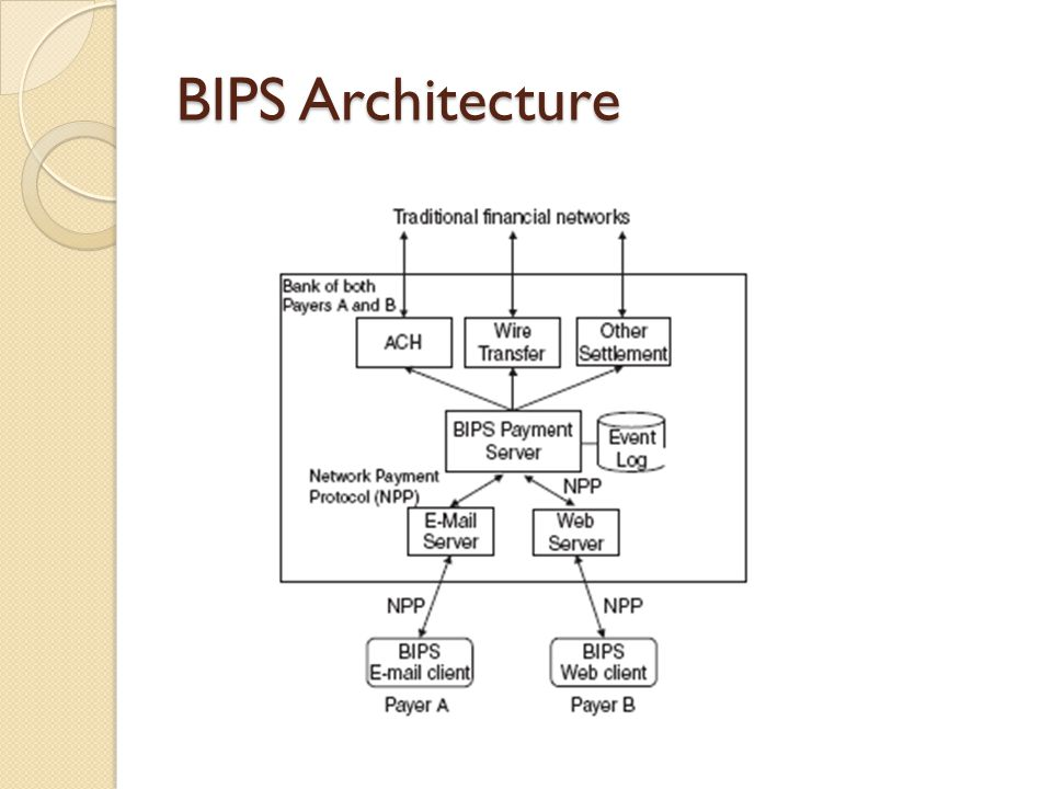 BIPS Architecture