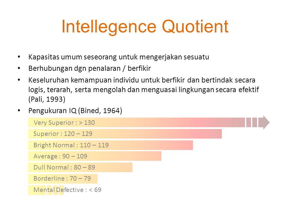 Intellegence Quotient