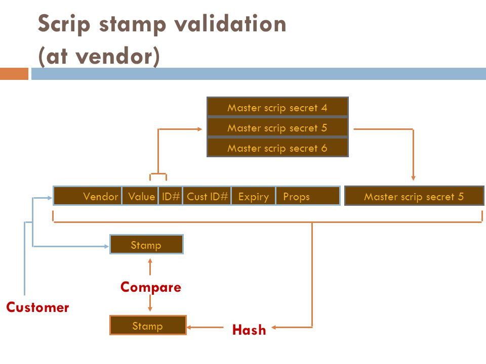 Scrip stamp validation (at vendor)