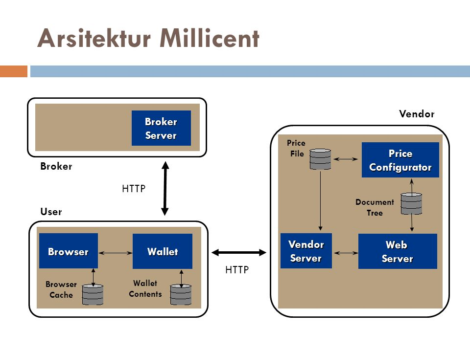 Arsitektur Millicent Vendor Server Web Browser Wallet User Broker HTTP