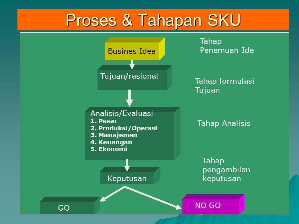 Proses & Tahapan SKU Tahap Penemuan Ide Busines Idea Business Idea