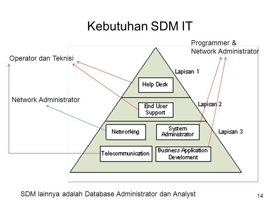Kebutuhan SDM IT Programmer & Network Administrator
