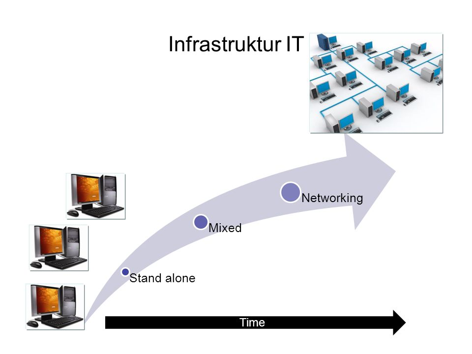Infrastruktur IT Stand alone Mixed Networking Time