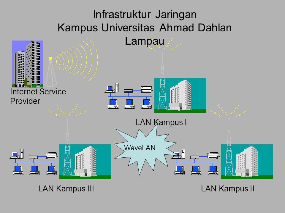 Infrastruktur Jaringan Kampus Universitas Ahmad Dahlan Lampau