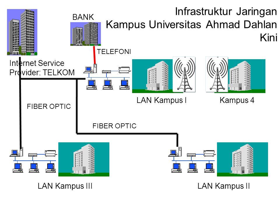 Infrastruktur Jaringan Kampus Universitas Ahmad Dahlan Kini
