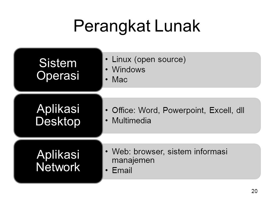 Perangkat Lunak Sistem Operasi Aplikasi Desktop Aplikasi Network