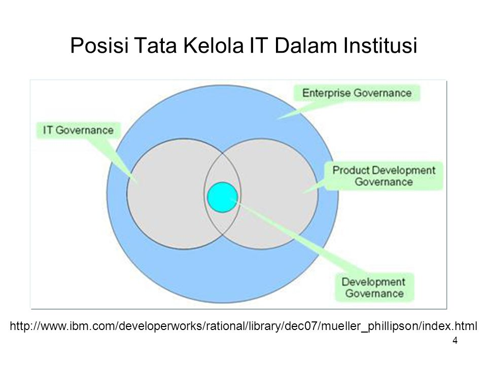 Posisi Tata Kelola IT Dalam Institusi