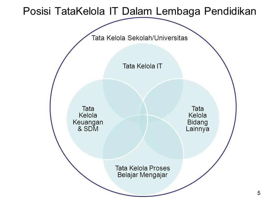 Posisi TataKelola IT Dalam Lembaga Pendidikan