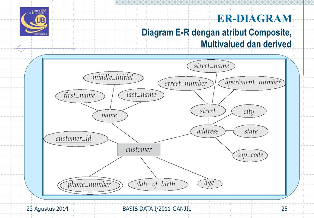 ER-DIAGRAM Diagram E-R dengan atribut Composite,