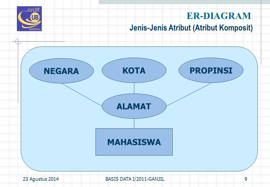 ER-DIAGRAM Jenis-Jenis Atribut (Atribut Komposit) NEGARA KOTA PROPINSI
