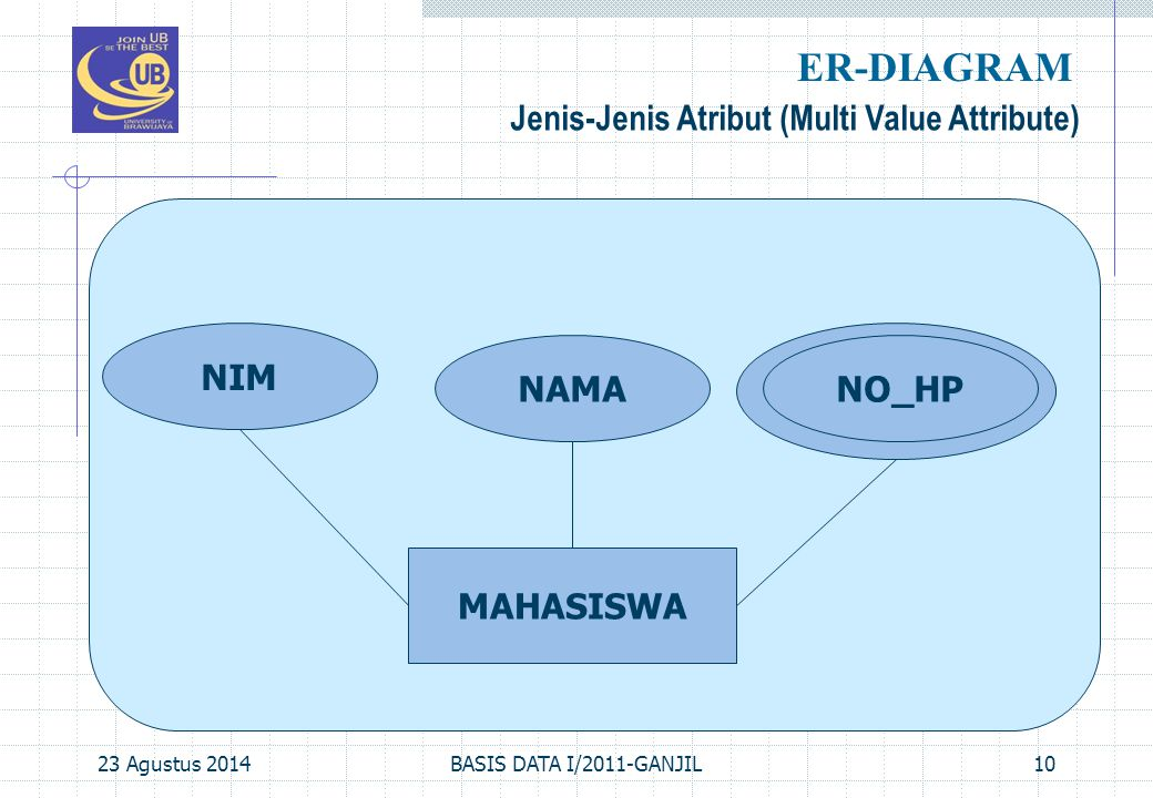 ER-DIAGRAM Jenis-Jenis Atribut (Multi Value Attribute) NIM NAMA NO_HP