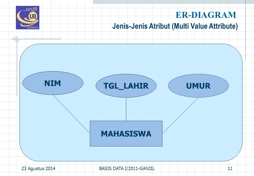 ER-DIAGRAM Jenis-Jenis Atribut (Multi Value Attribute) NIM TGL_LAHIR