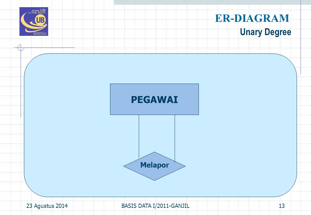 ER-DIAGRAM Unary Degree PEGAWAI Melapor 06 April 2017