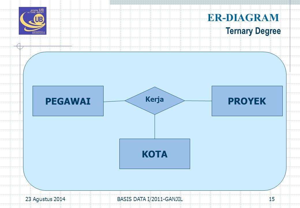 ER-DIAGRAM Ternary Degree PEGAWAI PROYEK KOTA Kerja 06 April 2017