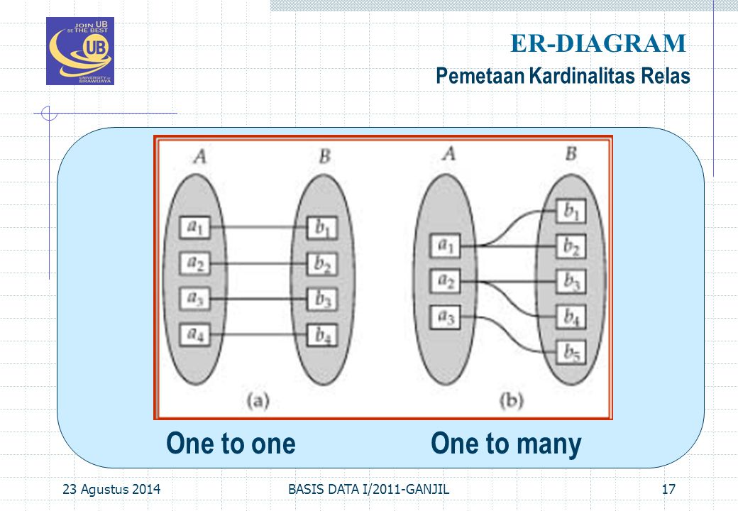 ER-DIAGRAM One to one One to many Pemetaan Kardinalitas Relas