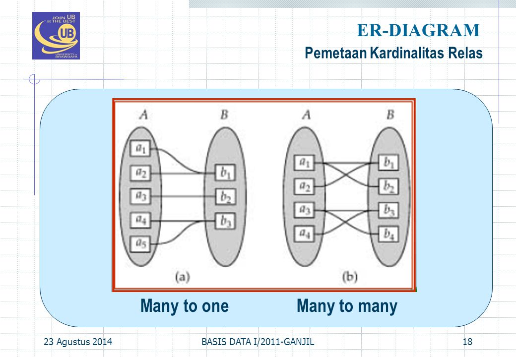 ER-DIAGRAM Pemetaan Kardinalitas Relas Many to one Many to many