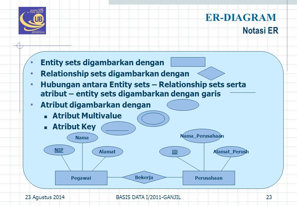 ER-DIAGRAM Notasi ER Entity sets digambarkan dengan