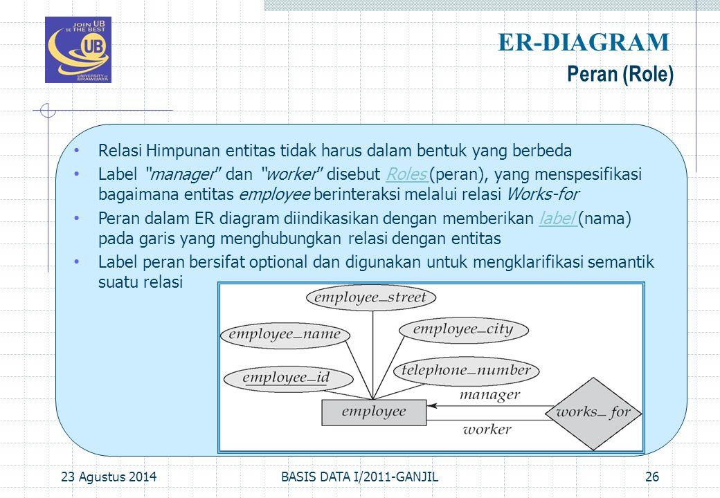 ER-DIAGRAM Peran (Role)