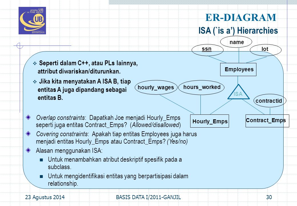 ER-DIAGRAM ISA (`is a') Hierarchies