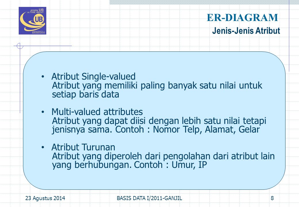 ER-DIAGRAM Jenis-Jenis Atribut Atribut Single-valued