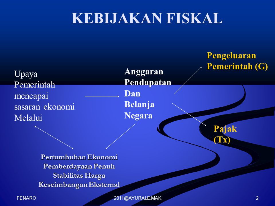 KEBIJAKAN FISKAL Pengeluaran Pemerintah (G) Anggaran Upaya Pendapatan