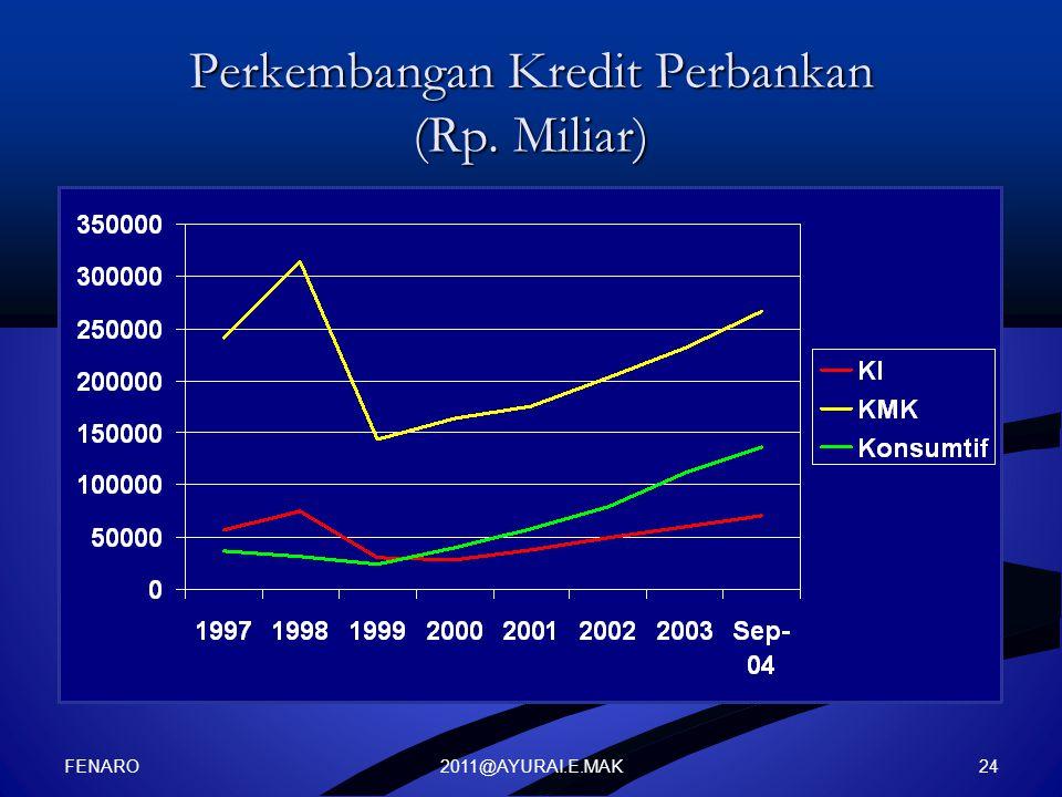 Perkembangan Kredit Perbankan (Rp. Miliar)