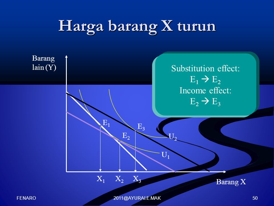 Harga barang X turun Substitution effect: E1  E2 Income effect: