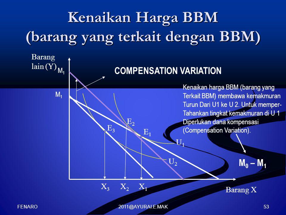 Kenaikan Harga BBM (barang yang terkait dengan BBM)
