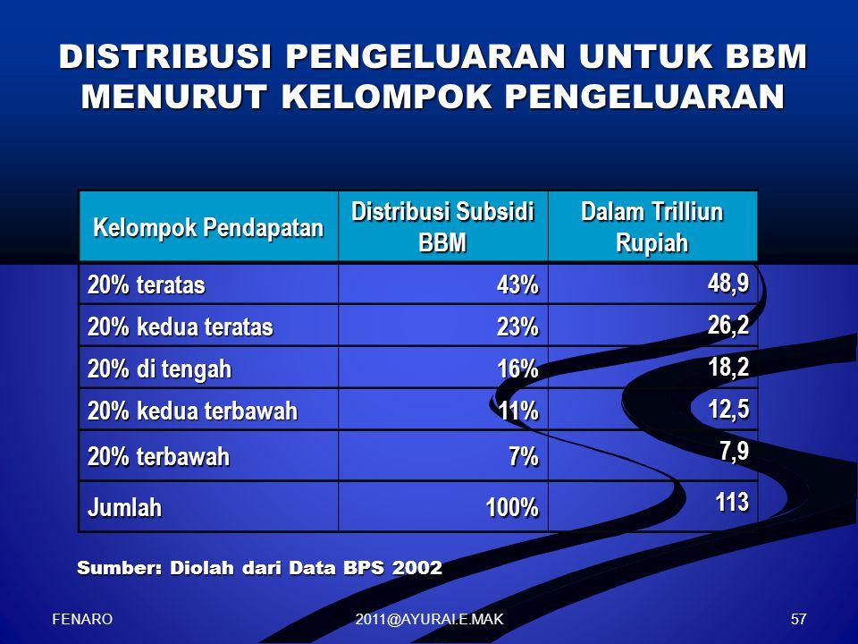 Distribusi Subsidi BBM
