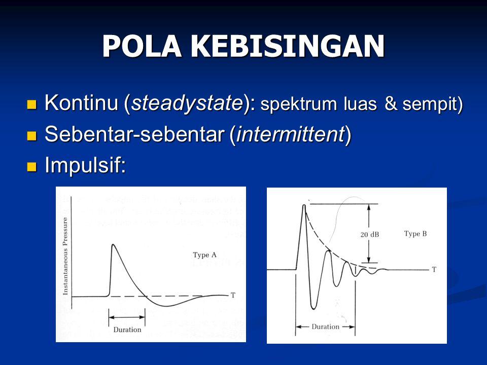POLA KEBISINGAN Kontinu (steadystate): spektrum luas & sempit)