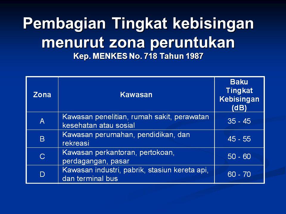 Pembagian Tingkat kebisingan menurut zona peruntukan Kep. MENKES No