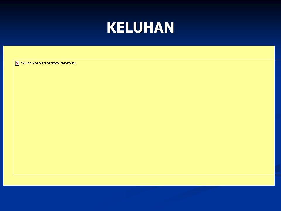 KELUHAN