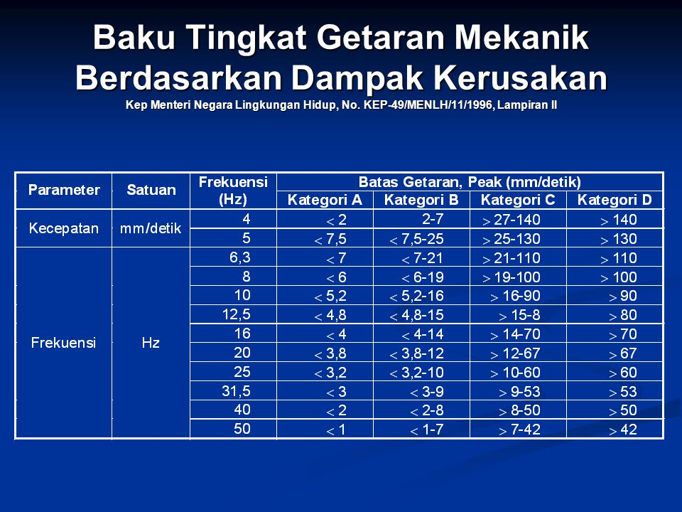 Baku Tingkat Getaran Mekanik Berdasarkan Dampak Kerusakan Kep Menteri Negara Lingkungan Hidup, No.