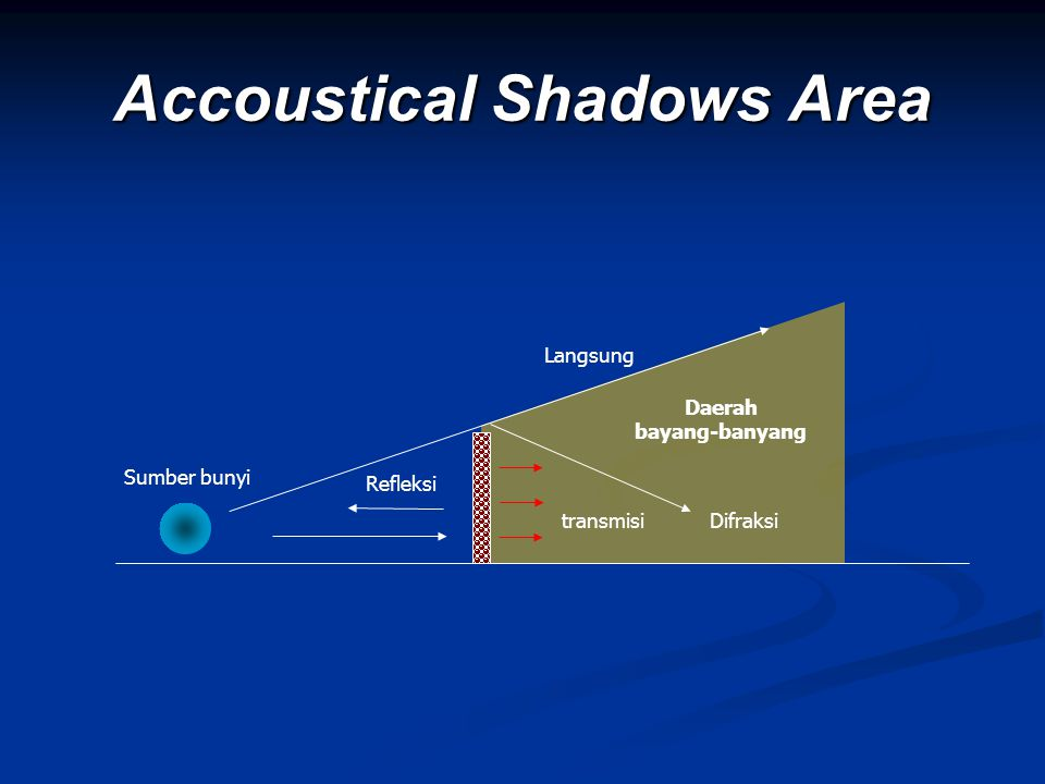 Accoustical Shadows Area