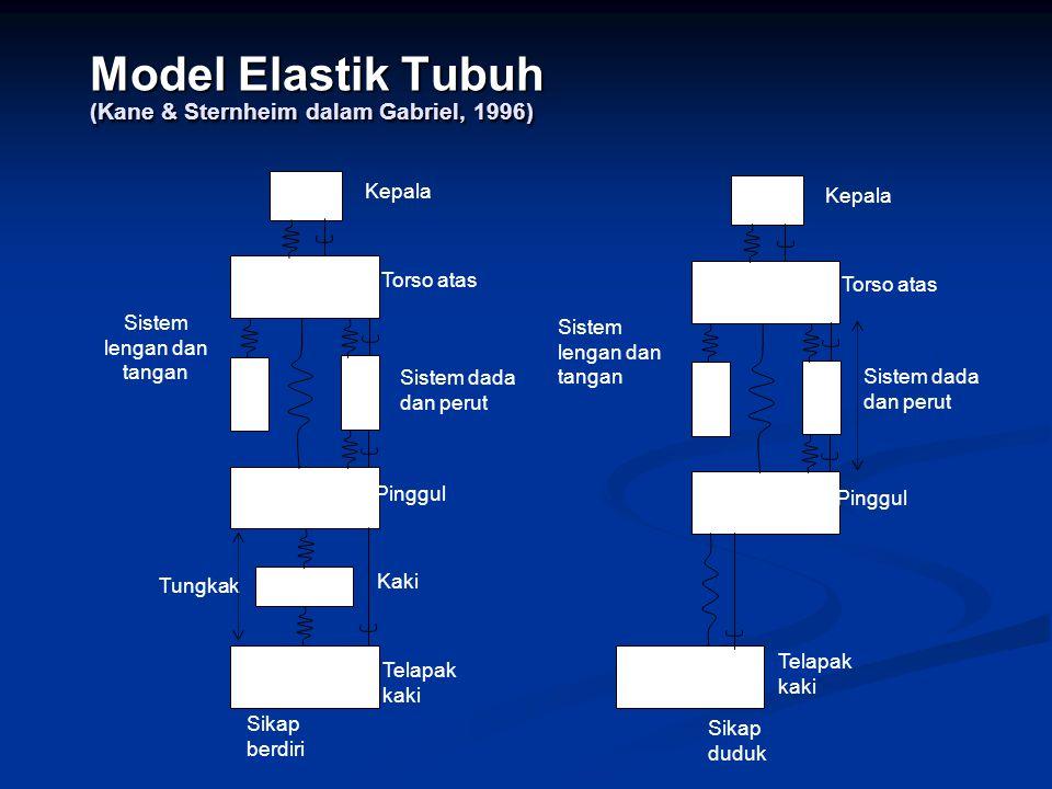 Model Elastik Tubuh (Kane & Sternheim dalam Gabriel, 1996)