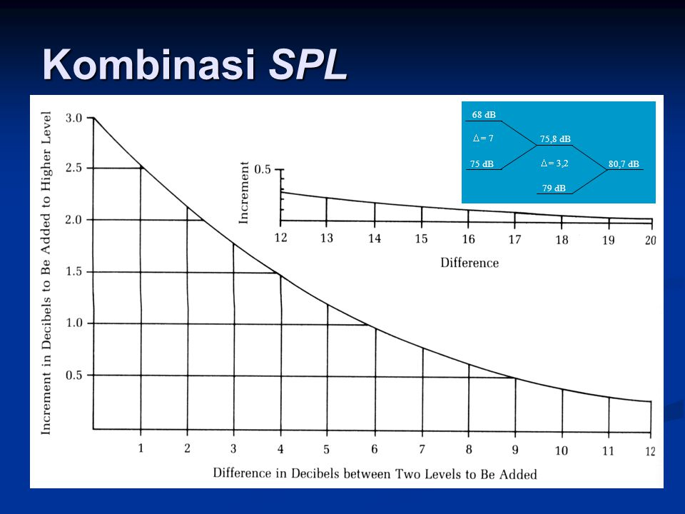 Kombinasi SPL 68 dB 79 dB 75,8 dB 80,7 dB 75 dB  = 7  = 3,2