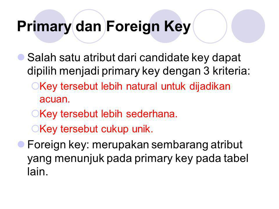 Primary dan Foreign Key