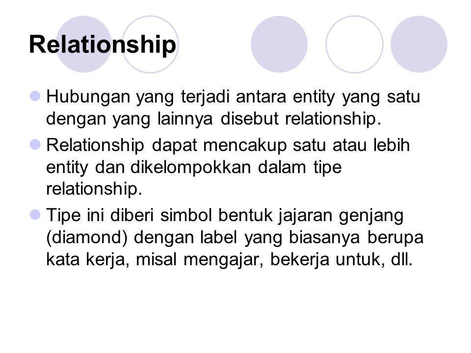 Relationship Hubungan yang terjadi antara entity yang satu dengan yang lainnya disebut relationship.