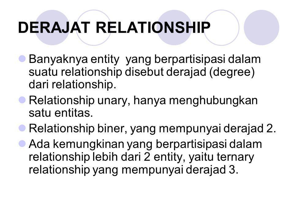 DERAJAT RELATIONSHIP Banyaknya entity yang berpartisipasi dalam suatu relationship disebut derajad (degree) dari relationship.