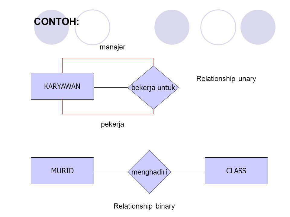 CONTOH: manajer bekerja untuk KARYAWAN Relationship unary pekerja