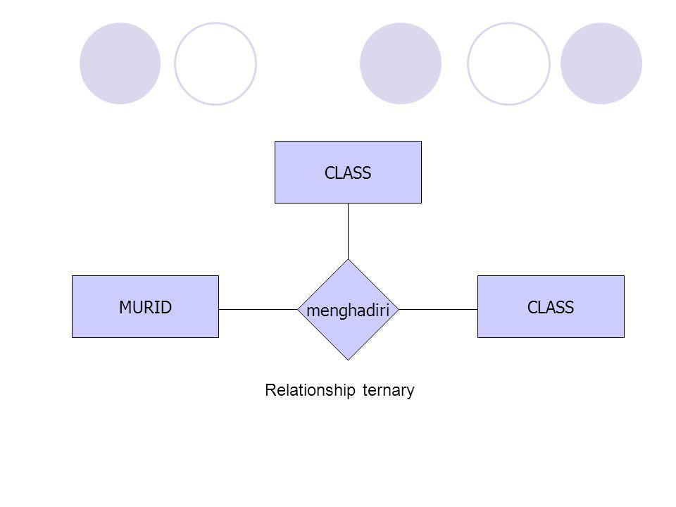 CLASS menghadiri MURID CLASS Relationship ternary