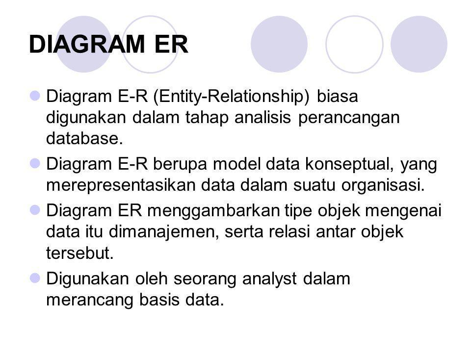 DIAGRAM ER Diagram E-R (Entity-Relationship) biasa digunakan dalam tahap analisis perancangan database.