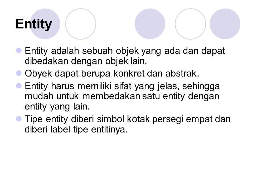 Entity Entity adalah sebuah objek yang ada dan dapat dibedakan dengan objek lain. Obyek dapat berupa konkret dan abstrak.
