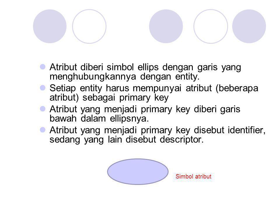 Atribut yang menjadi primary key diberi garis bawah dalam ellipsnya.