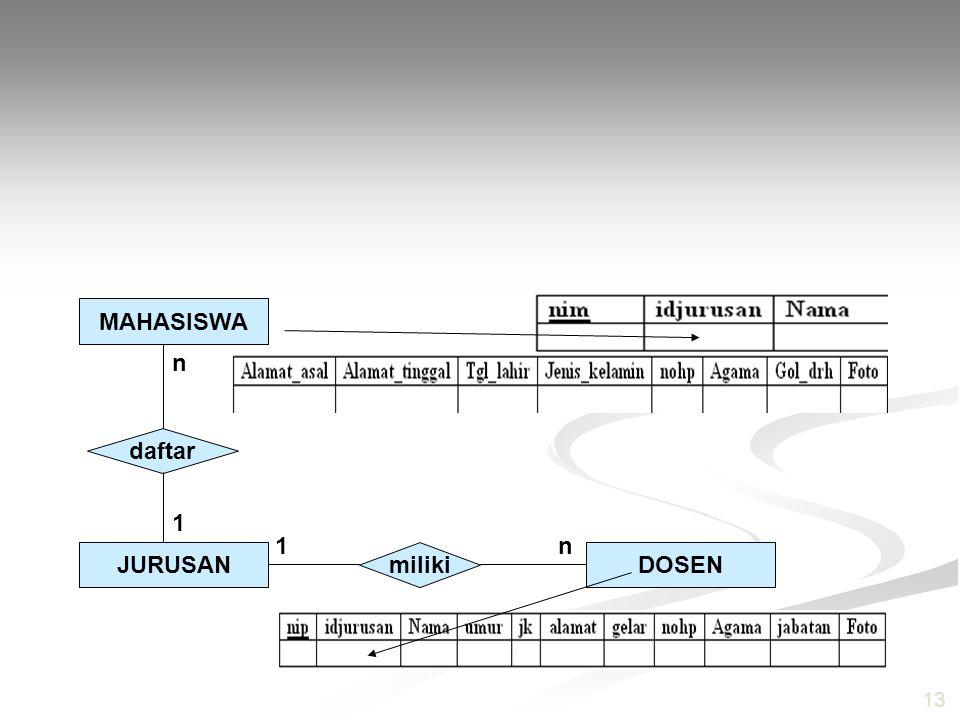 MAHASISWA daftar JURUSAN miliki DOSEN